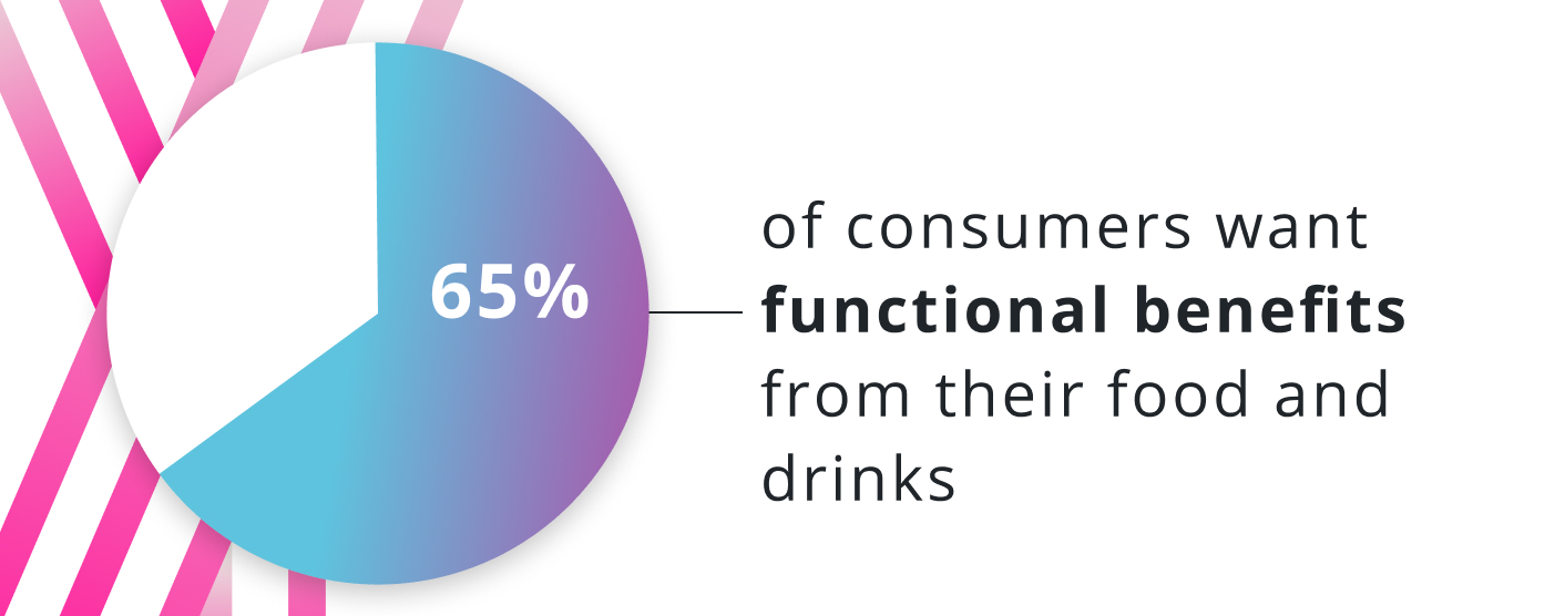 65% of consumers want functional benefits from their food and drinks