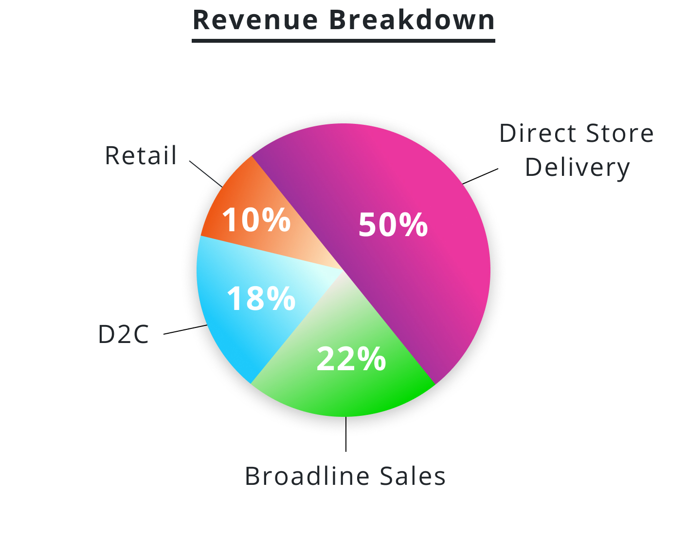 10% Retail, 18% D2C, 22% Broadline, 50% Direct Store Delivery