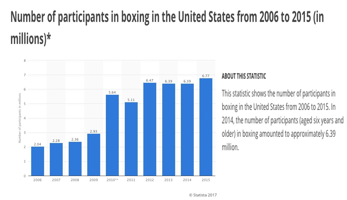 15th round boxing startengine boxing is on a steady rise malvernweather Choice Image