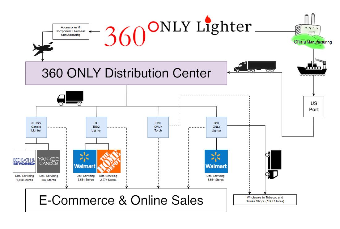 360 ONLY Novelty Co  | StartEngine