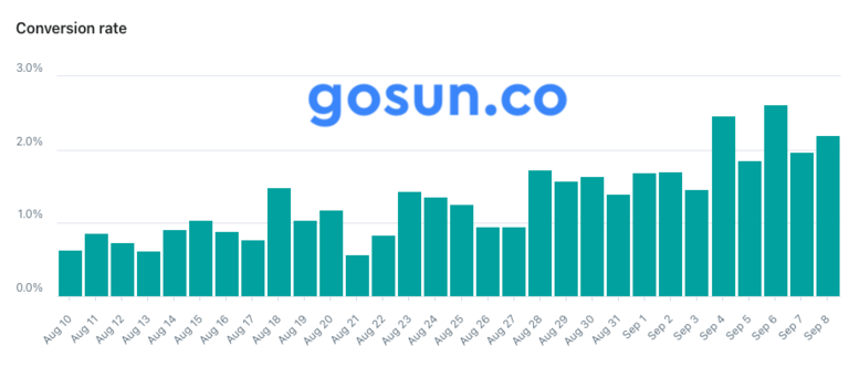 the image above is a screenshot from the backend of gosun.co the number depicted are not verified