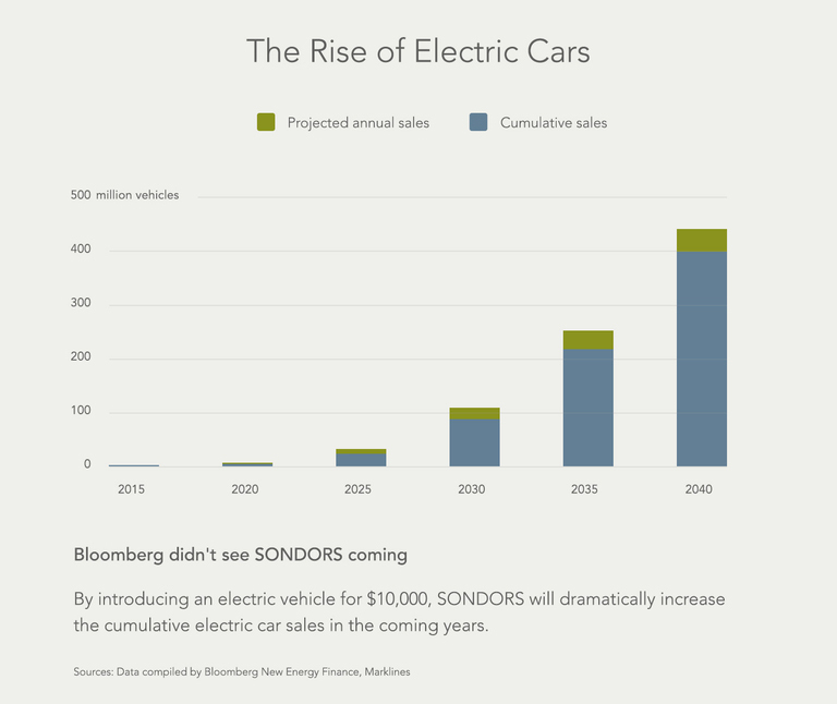 theres a significant unmet need for an affordable mass market electric car we are positioned at the right time with the right product a 10000 electric