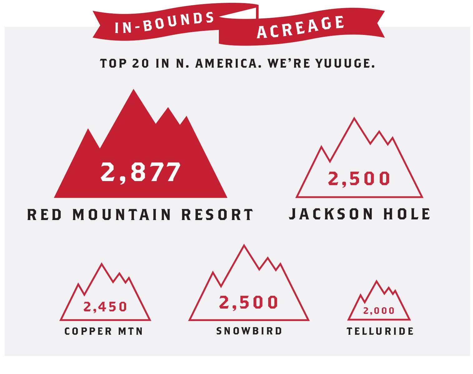 RED Mountain Resort | StartEngine