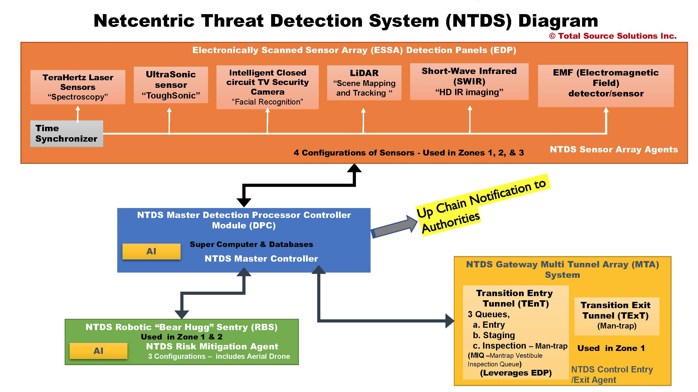 Totalsource Solutions Startengine Radar Detector Circuit 10 From 89 Votes 4 Netcentric Threat Detection System Ntds Diagram
