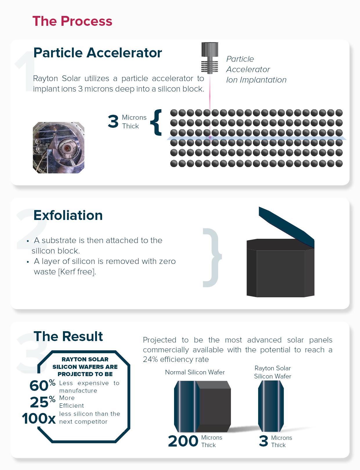 new solar panel technology - process