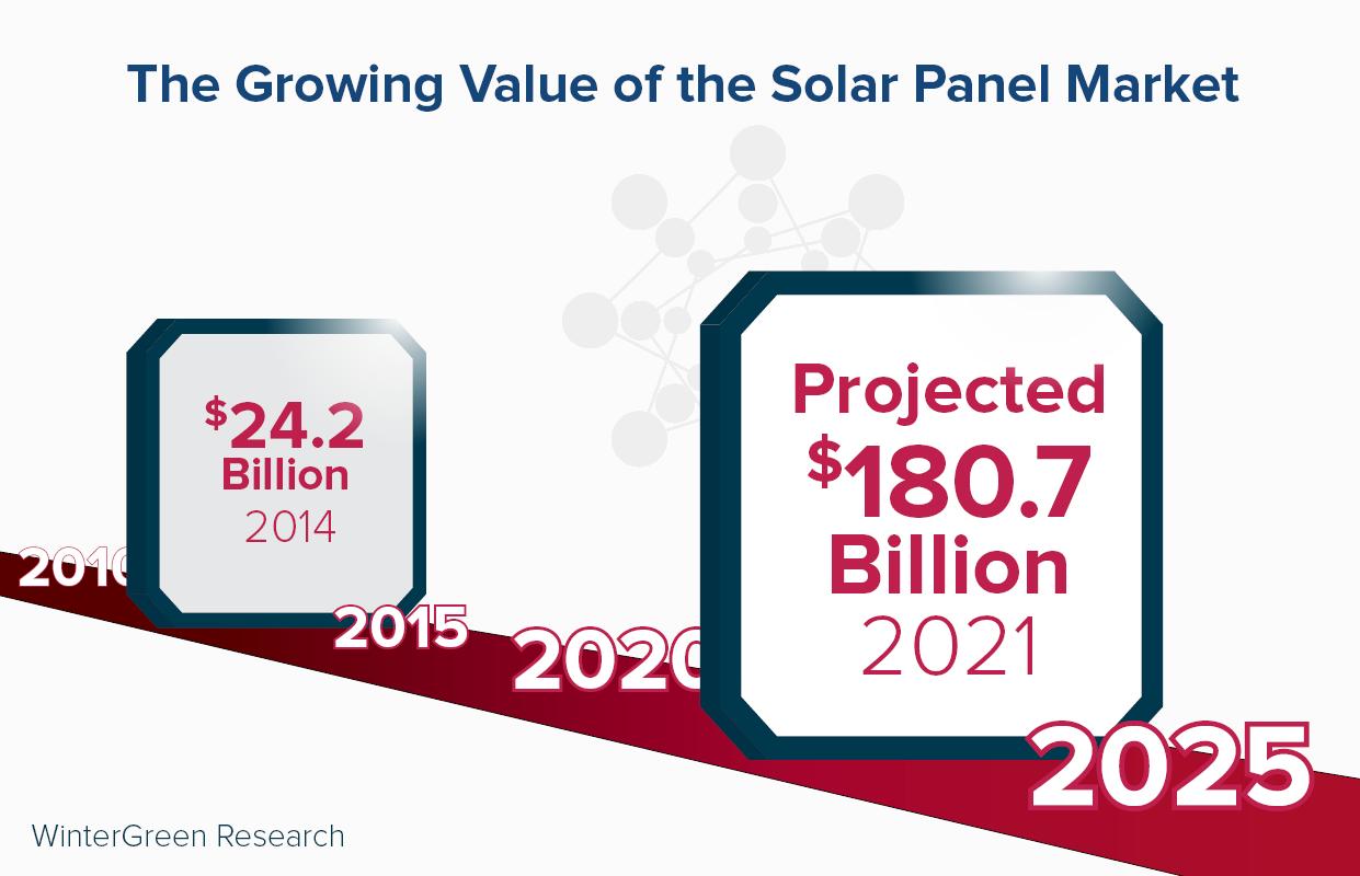 new solar panel technology - market